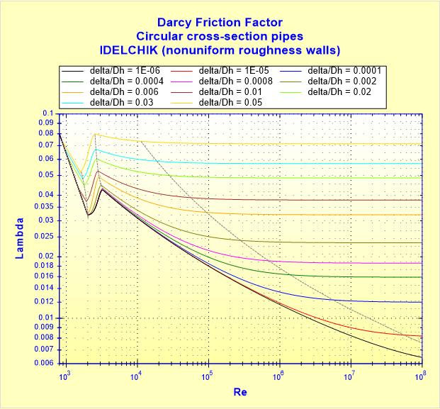Darcy Friction Factor - Circular cross-section pipes - IDELCHIK (nonuniform roughness walls)