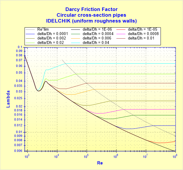 Darcy Friction Factor - Circular cross-section pipes - IDELCHIK (uniform roughness walls)