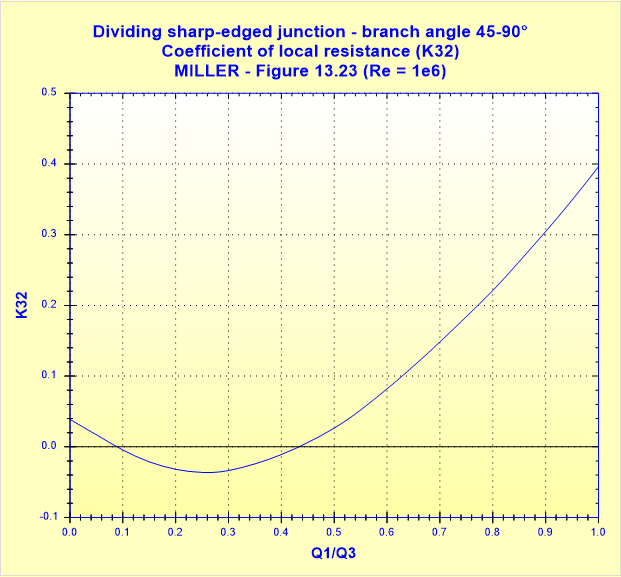 Dividing sharp-edged junction - branch angle 45-90° - Coefficient of local resistance (K32) - MILLER - Figure 13.23