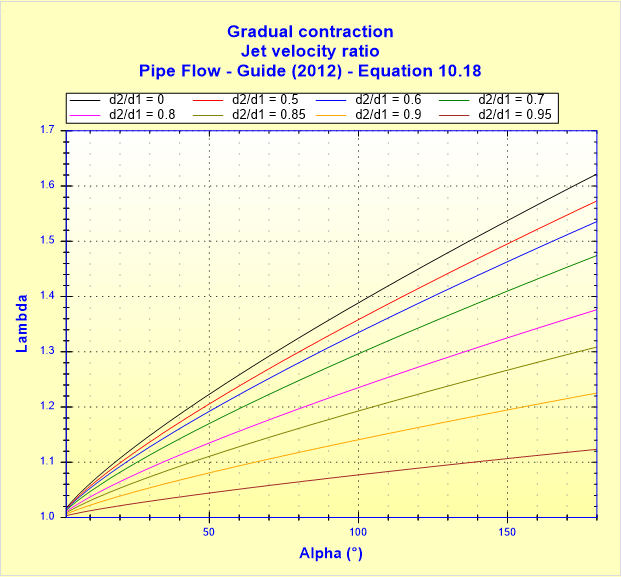 Gradual contraction - Jet velocity ratio - Pipe Flow - Guide (2012) - Equation 10.18