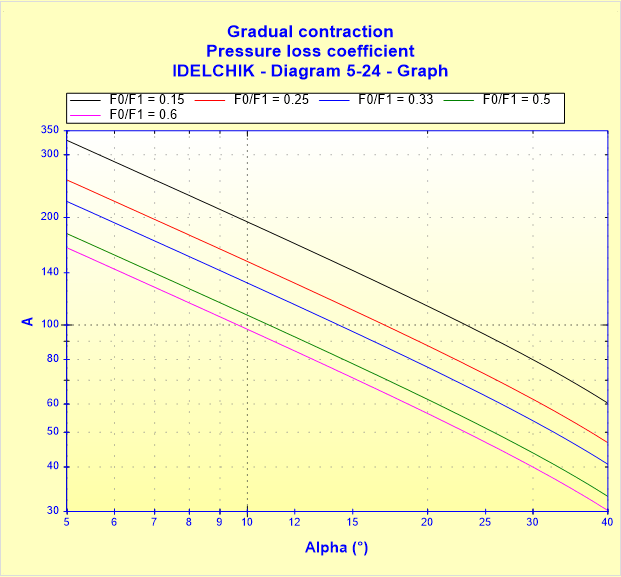 Gradual contraction - Pressure loss coefficient - IDELCHIK - Diagram 5-24 - Graph
