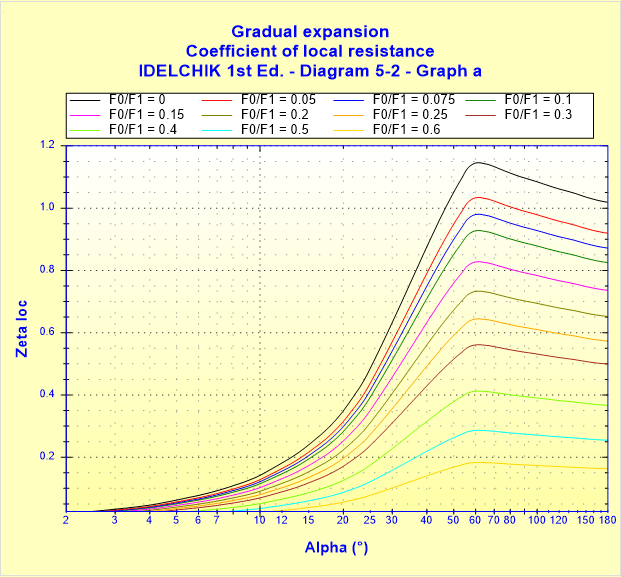 Gradual expansion - Coefficient of local resistance - IDELCHIK 1st Ed. - Diagram 5-2 - Graph a