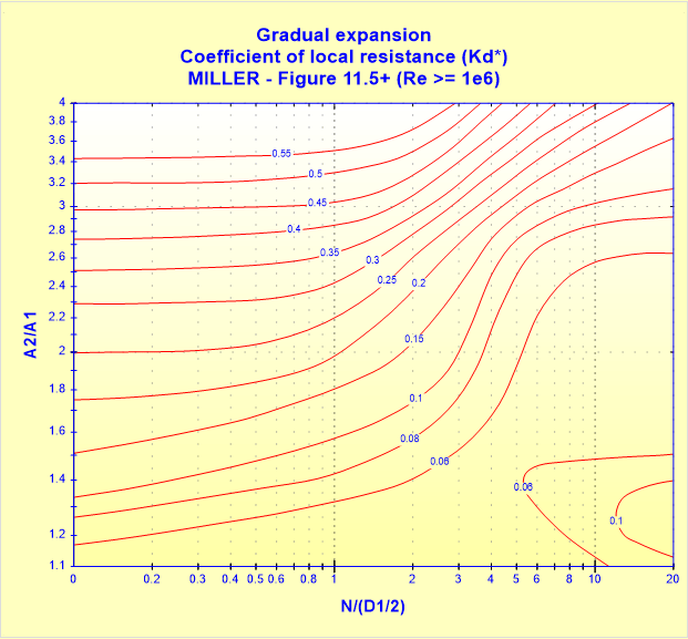 Gradual expansion - Coefficient of local resistance (Kd) - MILLER - Figure 11.5+