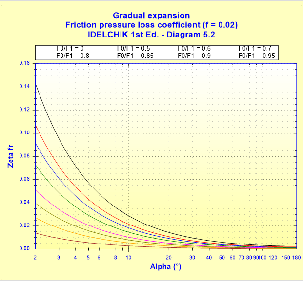 Gradual expansion - Friction pressure loss coefficient (f _ 0.02) - IDELCHIK 1st Ed. - Diagram 5.2