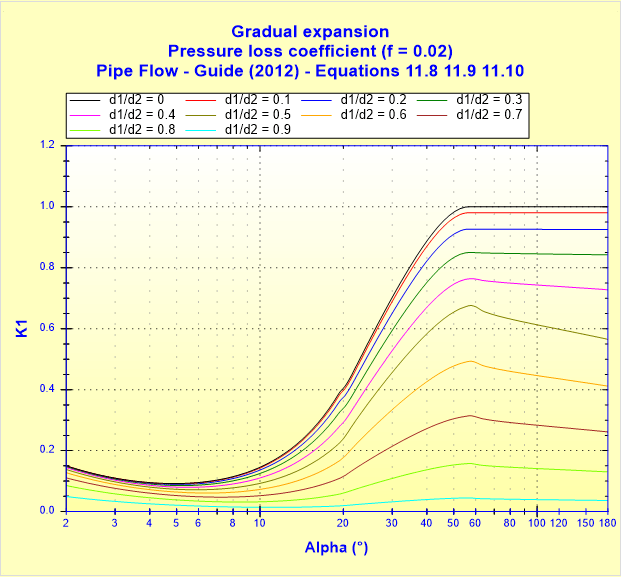Gradual expansion - Pressure loss coefficient (f _ 0.02) - Pipe Flow - Guide (2012) - Equations 11.8 11.9 11.10