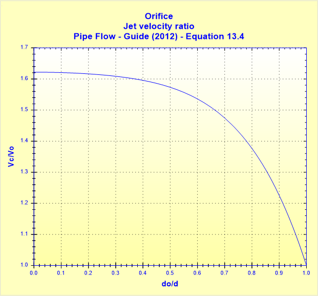 Orifice - Jet velocity ratio - Pipe Flow - Guide (2012) - Equation 13.4