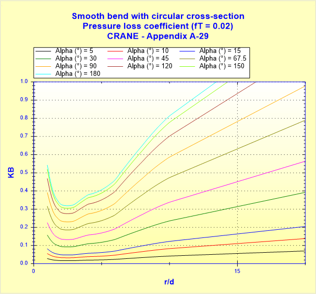 Smooth bend with circular cross-section - Pressure loss coefficient - CRANE - Appendix A-29