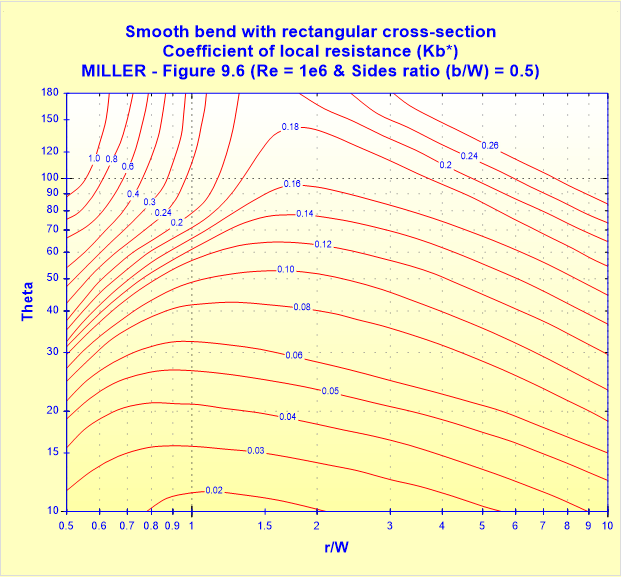 Smooth bend with rectangular cross-section - Coefficient of local resistance (Kb_) - MILLER - Figure 9.6