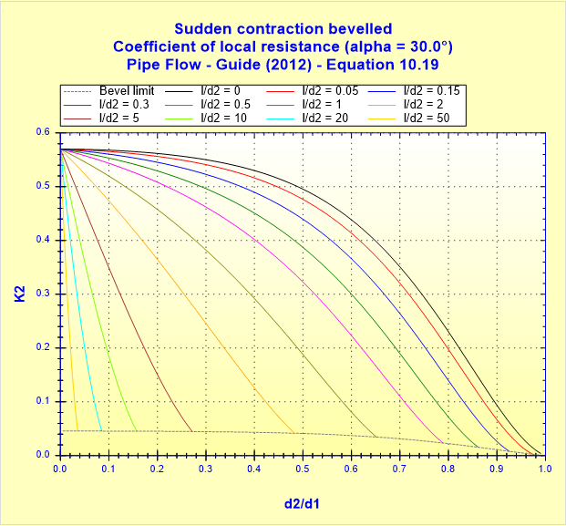 Sudden contraction bevelled - Coefficient of local resistance (alpha _ 30.0°) - Pipe Flow - Guide (2012) - Equation 10.19