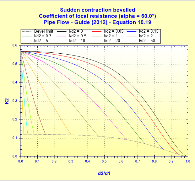 Sudden contraction bevelled - Coefficient of local resistance (alpha _ 60.0°) - Pipe Flow - Guide (2012) - Equation 10.19