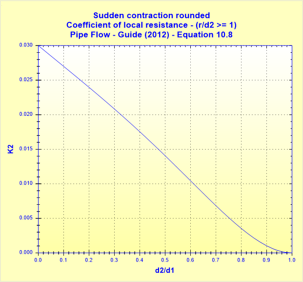 Sudden contraction rounded - Coefficient of local resistance - Pipe Flow - Guide (2012) - Equation 10.8
