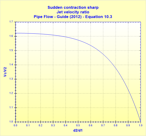 Sudden contraction sharp - Jet velocity ratio - Pipe Flow - Guide (2012) - Equation 10.3