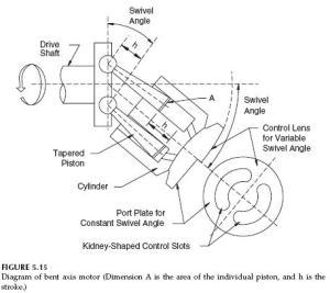 Hydraulic Pumps: Hydraulic Bent Axis Motors | Hydraulic