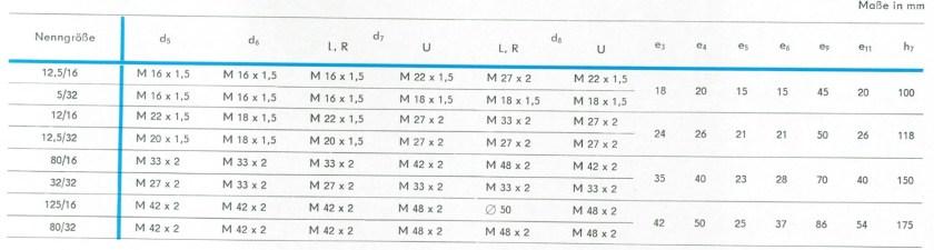Tabelle mit den Abmessungen der Anschlüsse der RKP nach TGL 10868