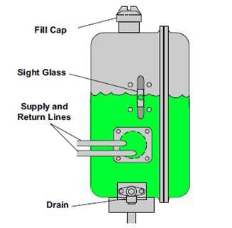 Réservoir hydraulique de base dans un circuit hydraulique.