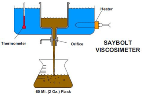 Viscosité de l' huile hydraulique avec saybolt