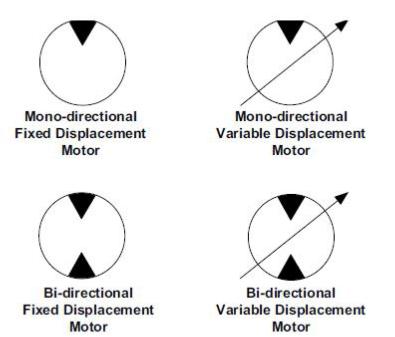 Symboles ISO du moteur hydraulique