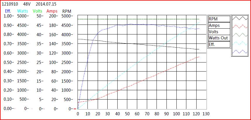 motor hp amps chart
