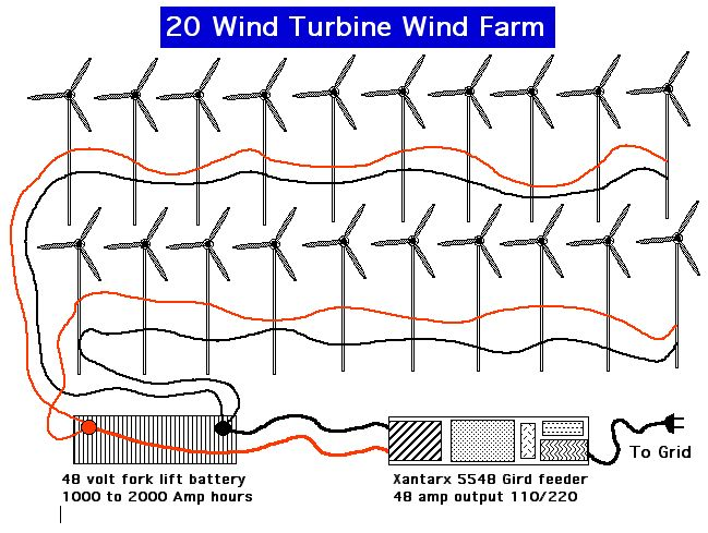 windfarm25gridfeed?resized649%2C489 wind generator wiring diagram efcaviation com wind turbine charge controller wiring diagram at fashall.co