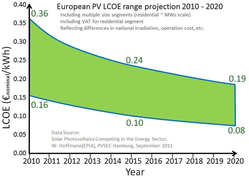 Solar energy may be on track for grid parity in 2014