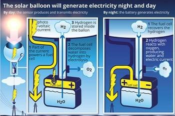 Solar Energy - Solar Balloon - NextPV