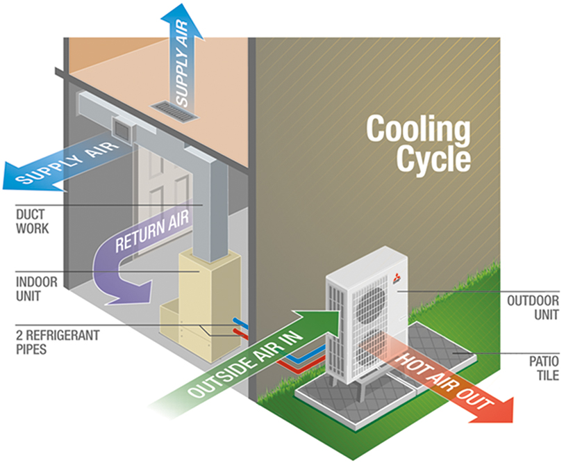 Home Air Conditioning System Diagram