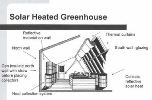 how to build a passive solar greenhouse