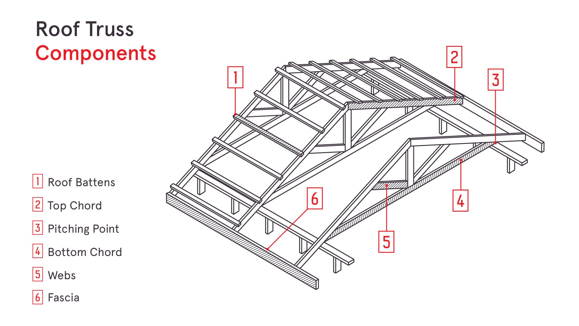 Components Of A Roof Truss