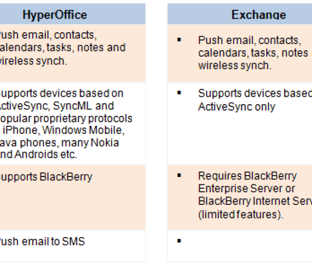 Support For Almost Every Major Mobile Phone Allows Users To Bring Their Own Mobile Device