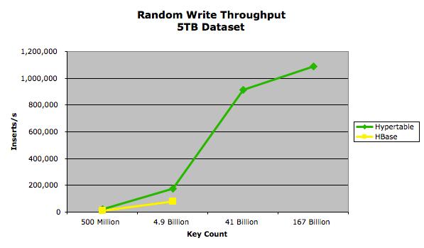 Random Write Throughput - 5TB Dataset