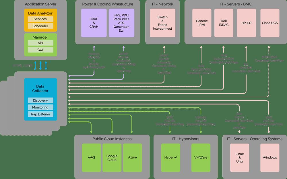 DCIM auto-discovery