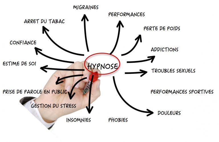 Hypnothérapeute application-hypnose-768x498