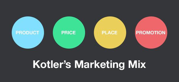 Apa itu marketing mix