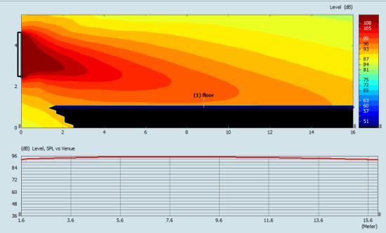 Sound System Design