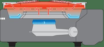 プレートの温度を高温化させないことで脂の煙化を防ぐ