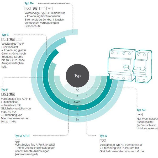 Übersicht Fehlerstromschutzeinrichtungen (Bild: ABB)