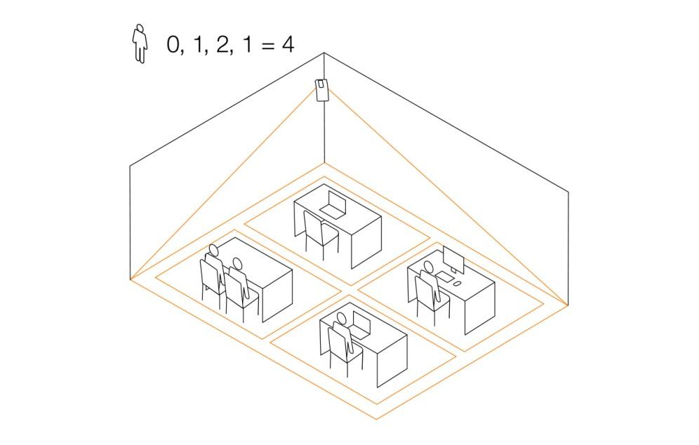 Desk-Sharing-Lösung: Für die Organisation flexibler Arbeitsplätze können mit dem HPD2 Bereiche in insgesamt 5 Erfassungszonen segmentiert werden. Freie Plätze sind mit dem HPD2 sofort erkennbar. Bild: Steinel Professional