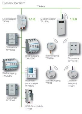 Die Systemübersicht lässt erkennen, wie leicht es das tebis KNX-Funk-System für Installation, Inbetriebnahme und Änderungen im Betrieb wirklich macht. (Bild: Hager)