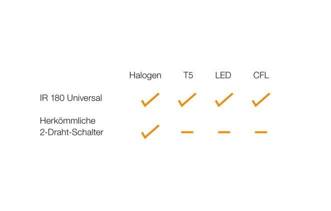 Der IR 180 Universal schaltet jedes energieeffiziente Leuchtmittel flacker- und flimmerfrei. (Bild: Steinel Professional)