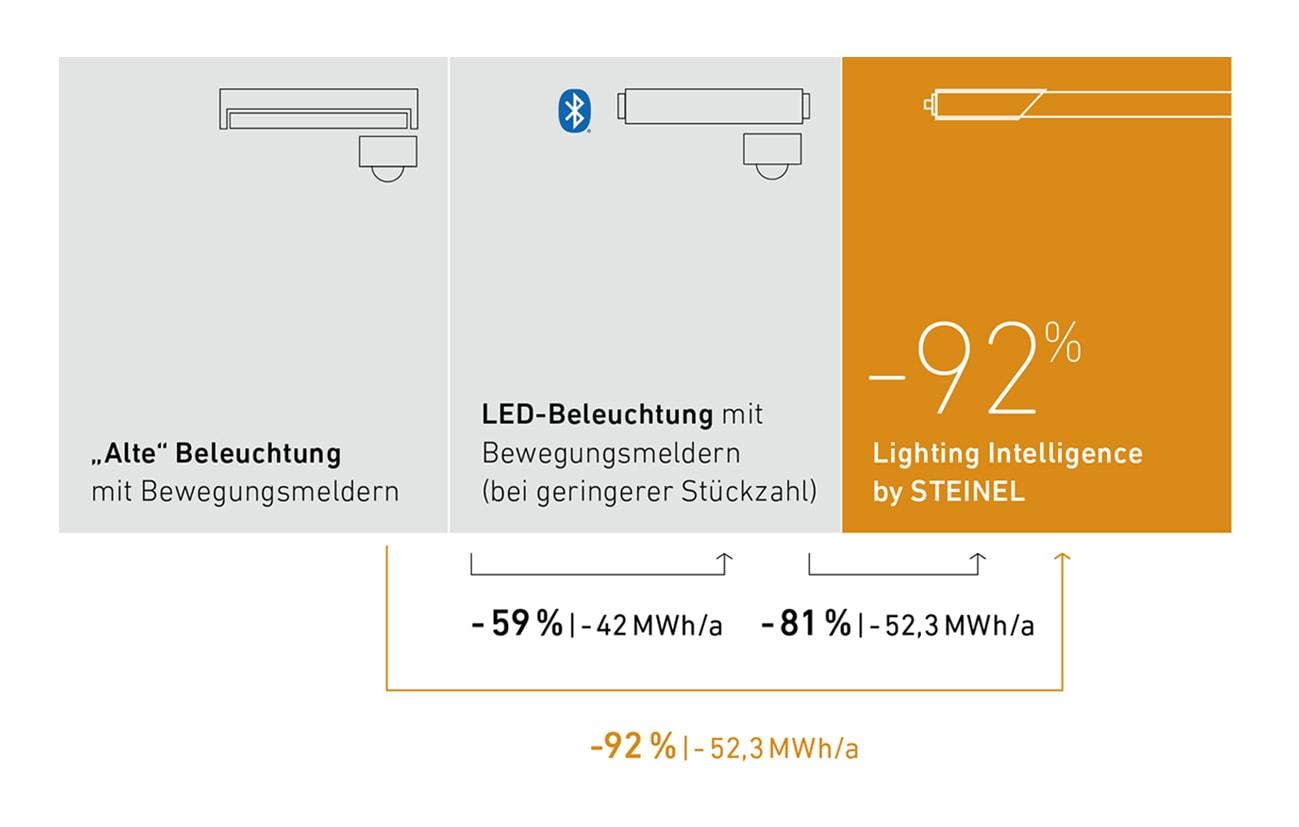 Messungen zeigen, dass durch eine intelligente Vernetzung und optimale Steuerung der Energieverbrauch für ein Parkdeck um bis zu 92% reduziert werden kann. (Bild: Steinel)