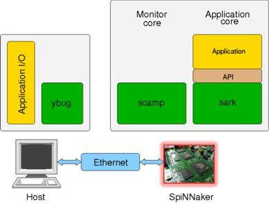Spinnaker software