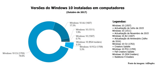 Windows 10 Fall Creators Update - Estatísticas de Outubro 2017