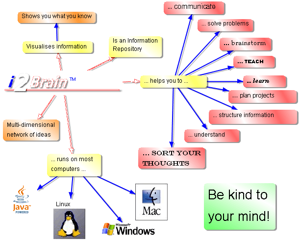 Screenshot of i2Brain