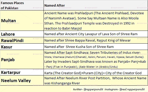 Origin of Names of various Cities of Pakistan, Lava, Kusha