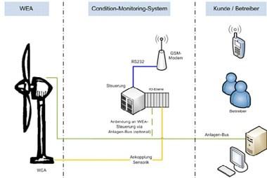 Bild Grafik Condition-Monitoring-System