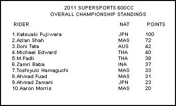 600cc supersport standings