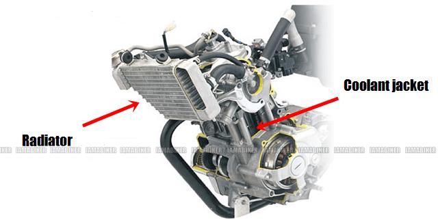 Engine Cooling Explained Iamabiker