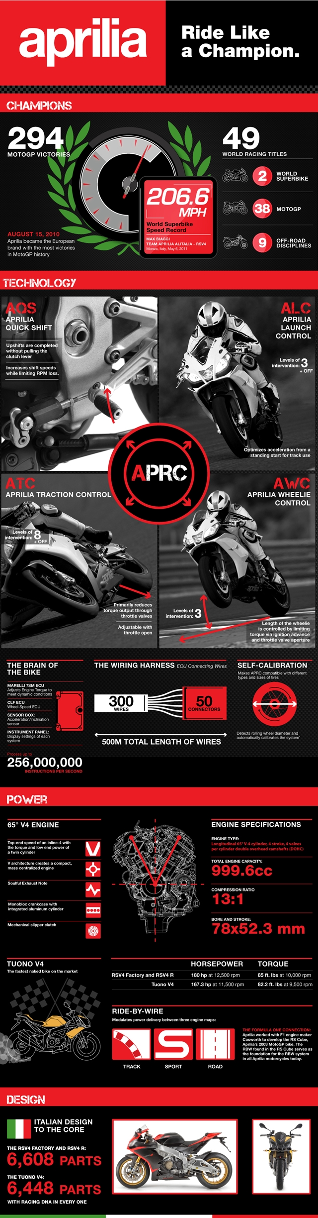 Aprilia Tuono V4 and RSV4 facts - click to enlarge