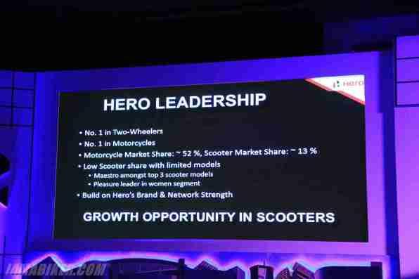 Hero Motocorp market share