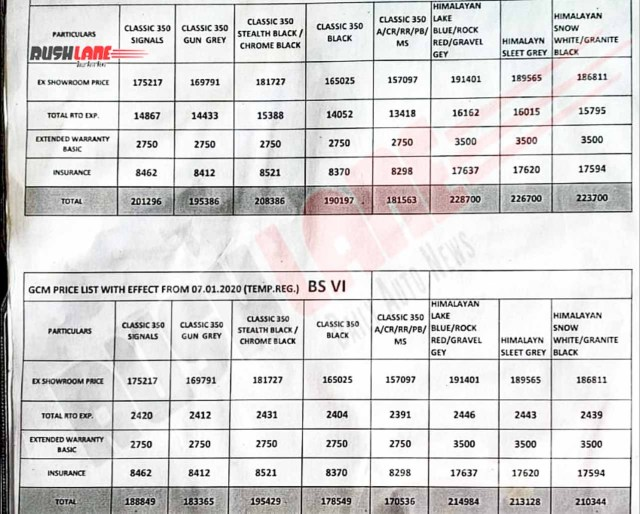 BS6 Royal Enfield Himalayan price list leaked